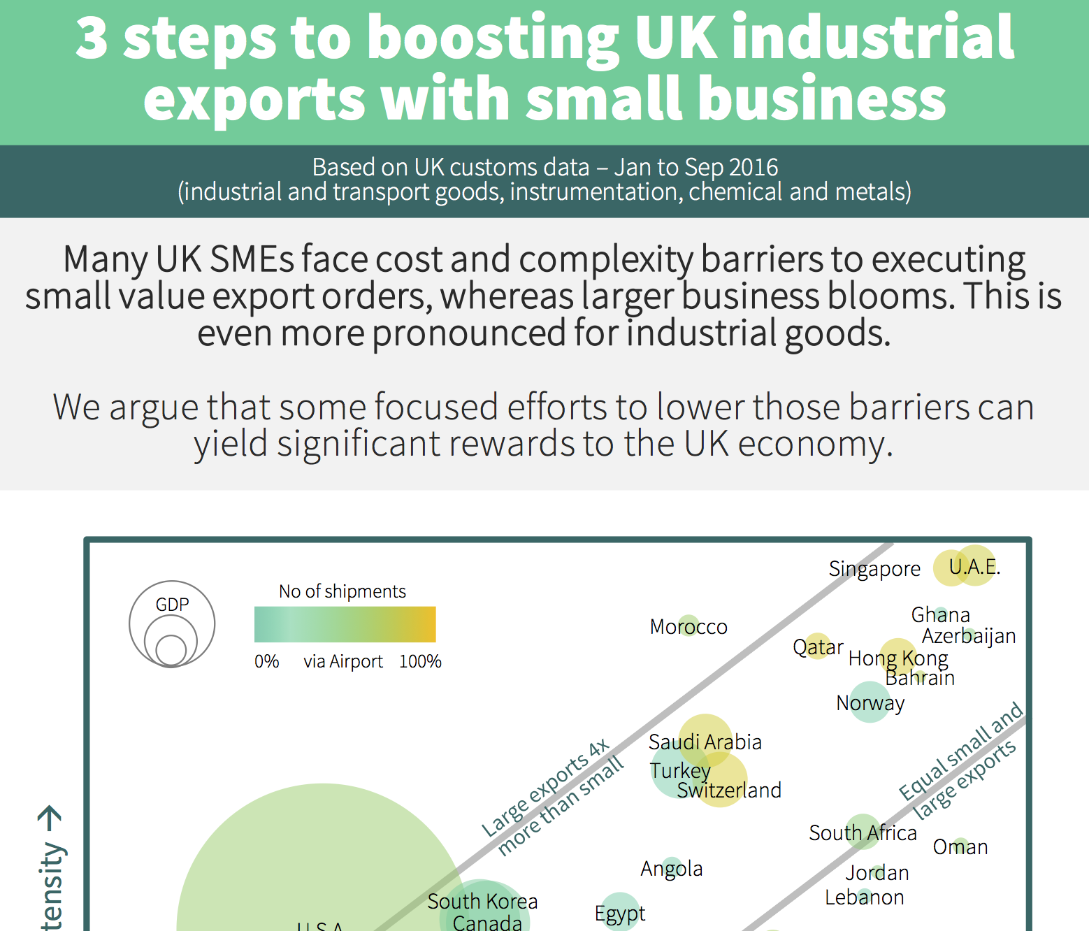 Infographic about small business share of UK industrial exports