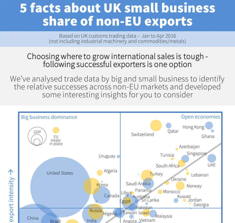Infographic about the role of small business